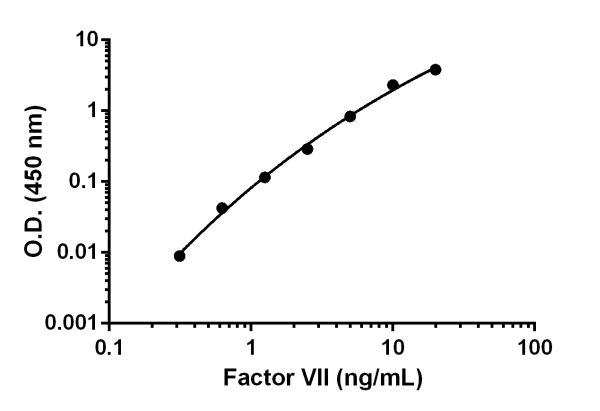 Example of Factor VII standard curve.