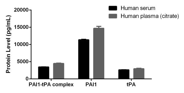 Comparison of secreted PAI1-TPA complex protein, PAI1 protein and TPA protein in Human serum and Human plasma (citrate) samples.