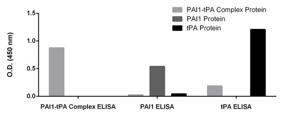 Determination of the specificity of the PAI-TPA complex ELISA.