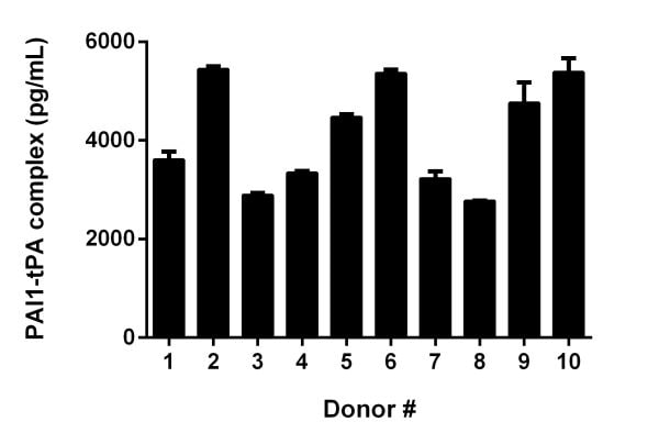 Interpolated concentrations of PAI1-TPA complex in Human serum from 10 male donors.