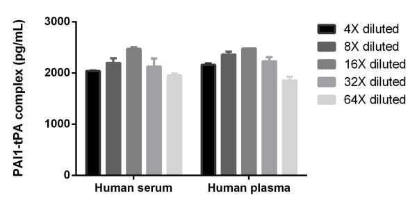 Interpolated concentrations of PAI1-TPA complex in Human serum and plasma (heparin).