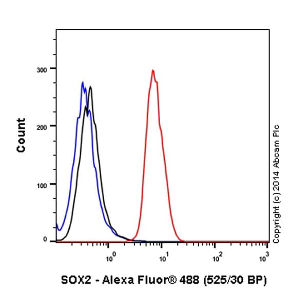 Flow Cytometry - Alexa Fluor® 488 Anti-SOX2 antibody [EPR3131] (ab195358)