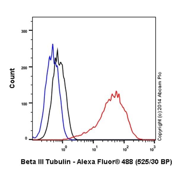 Flow Cytometry - Anti-beta III Tubulin antibody [2G10] (Alexa Fluor® 488) (ab195879)