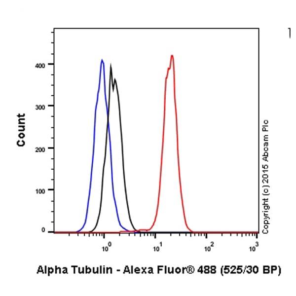 Flow Cytometry - Anti-alpha Tubulin antibody [DM1A] - Microtubule Marker (Alexa Fluor® 488) (ab195887)