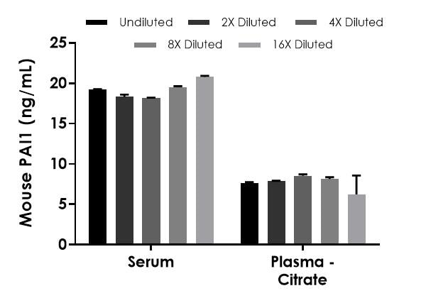 Interpolated concentrations of PAI1 in mouse serum and plasma (citrate).