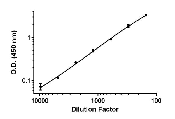 Demonstration of the linearity of dilution of the assay.