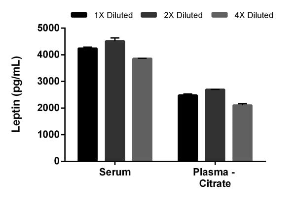 Interpolated concentrations of Leptin in mouse serum and plasma (citrate).