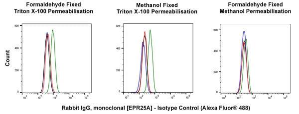 Flow Cytometry - Alexa Fluor® 488 Rabbit IgG, monoclonal [EPR25A] - Isotype Control (ab199091)