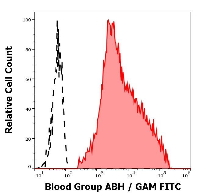 Flow Cytometry - Anti-Blood Group A, B and H Antigens antibody [HE-10] (ab2523)