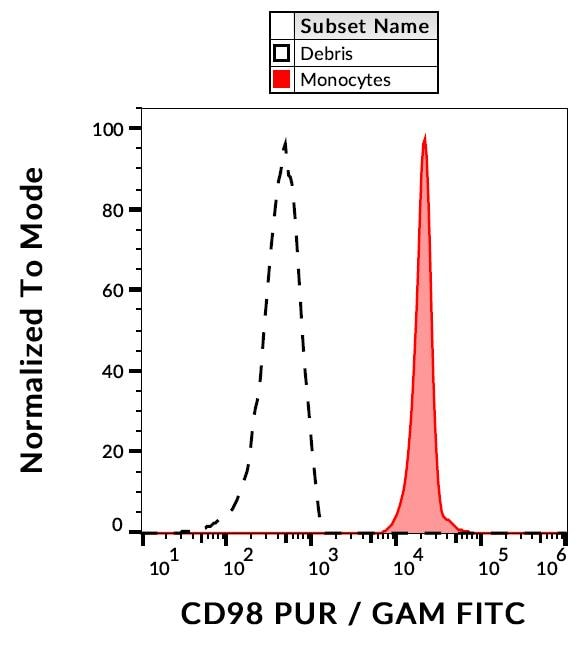 Flow Cytometry - Anti-CD98 antibody [MEM-108] - Plasma Membrane Marker (ab2528)