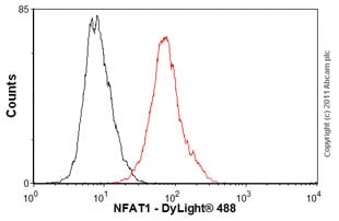 Flow Cytometry - Anti-NFAT1 antibody [25A10.D6.D2] (ab2722)