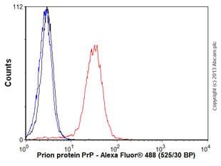 Flow Cytometry - Anti-Prion protein PrP antibody [F89/160.1.5] (ab2777)