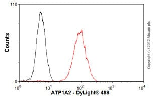 Flow Cytometry - Anti-pan ATPase Alpha antibody [M7-PB-E9] (ab2871)