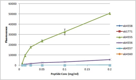 Peptide Array - Anti-Histone H3 (mono methyl K79) antibody - ChIP Grade (ab2886)