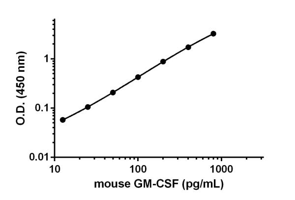 Example of GM-CSF standard curve.