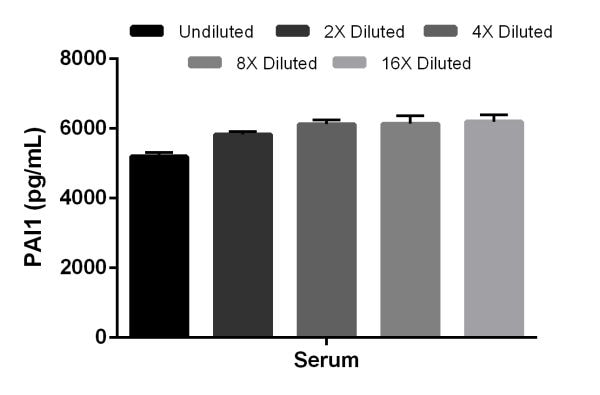 Interpolated concentrations of PAI1 in rat serum.
