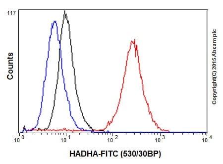 Flow Cytometry (Intracellular) - Anti-HADHA antibody [EPR17940] (ab203114)