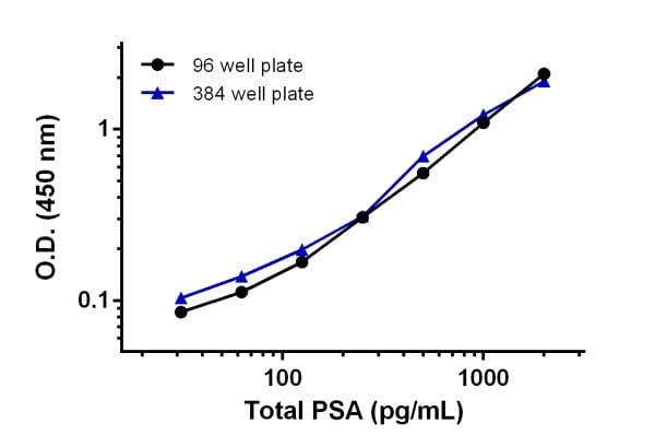 Comparison of the human total PSA protein standard curve in the 96 well microplate vs 384 well microplate format.