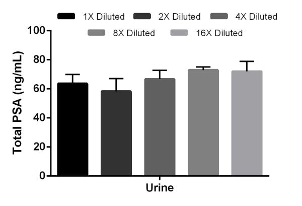 Linearity of dilution of human urine samples measuring total PSA ran in the 384 well microplate.