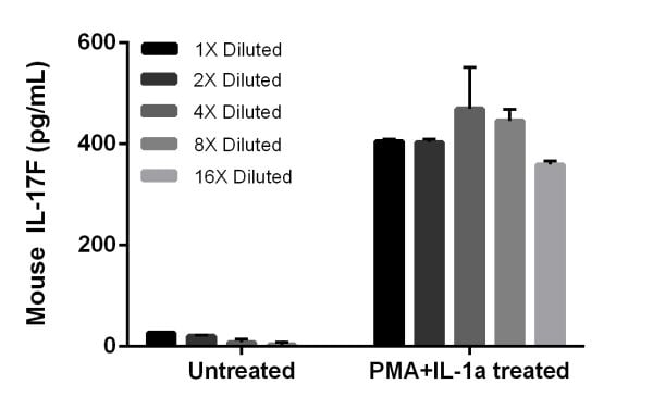 PMA + IL-1a treatment of mouse spleen induces secretion of IL-17F.
