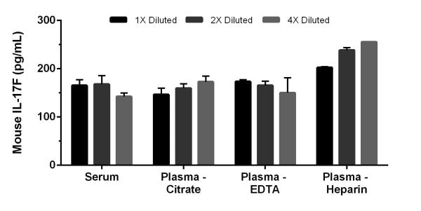 Interpolated concentrations of IL-17F in mouse serum and plasma samples.