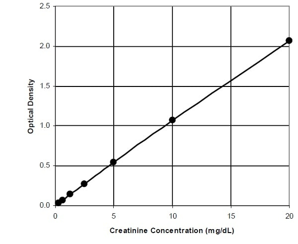 Typical standard curve obtained using Creatinine Assay Kit (Colorimetric) (ab204537).