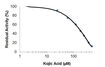 Tyrosinase Inhibitor Screening Kit (Colorimetric) (ab204715)