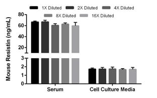 Linearity of dilution of mouse Resistin in serum and cell culture media.