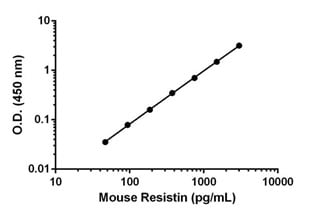 Example of the mouse Resistin standard curve in 1X Cell Extraction Buffer PTR.
