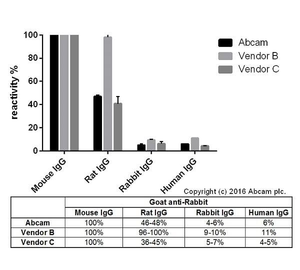 ELISA - Goat Anti-Mouse IgG H&L (HRP) (ab205719)