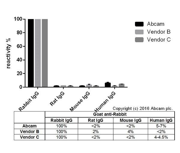 ELISA - Goat Anti-Rabbit IgG H&L (Biotin) (ab207995)
