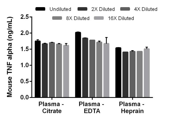 Interpolated concentrations of spiked TNF alpha in mouse plasma samples
