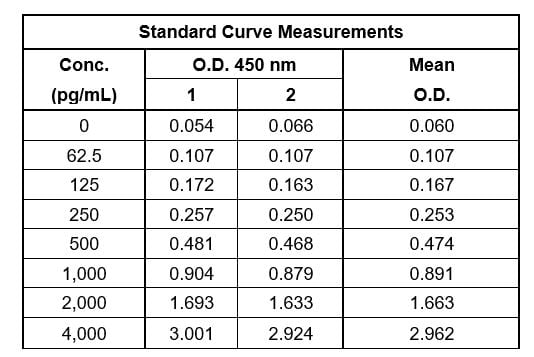 Example of mouse TNF alpha standard curve in Sample Diluent 25BS.