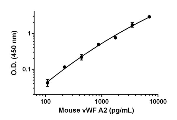Example of mouse vWF A2 standard curve.