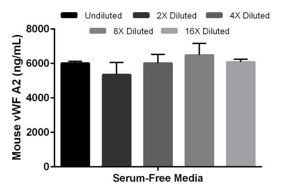 Interpolated concentrations of spiked mouse recombinant vWF A2 in serum-free cell culture media samples