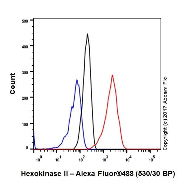 Flow Cytometry - Anti-Hexokinase II antibody [EPR20839] (ab209847)
