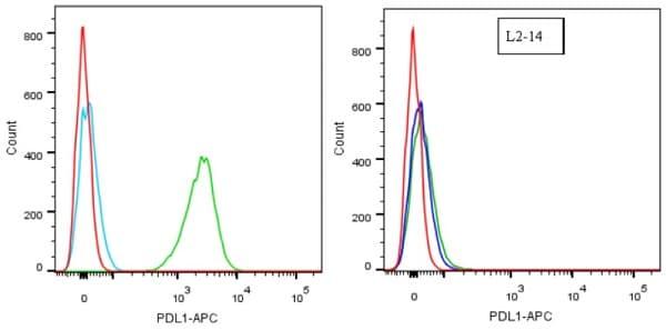 Flow Cytometry - Anti-PD-L1 antibody [28-8] - Low endotoxin, Azide free (ab209889)