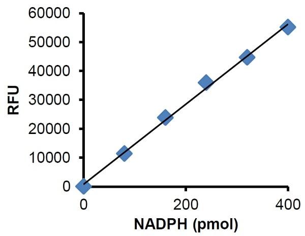 Hexokinase Activity Assay Kit (Fluorometric) (ab211103)