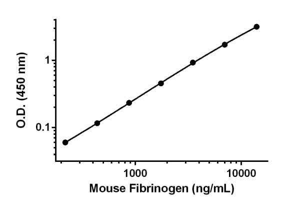 Example of mouse Fibrinogen standard curve in Sample Diluent NS.