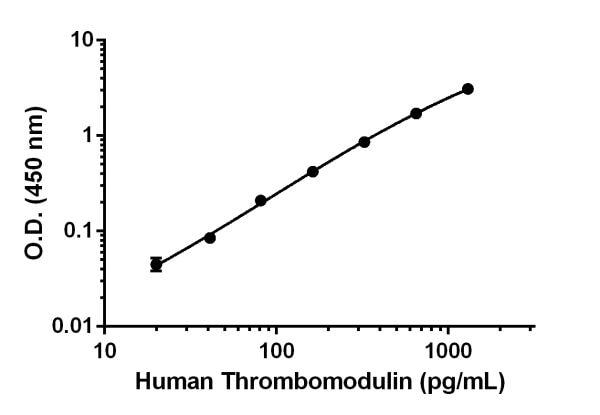 Example of Human Thrombomodulin standard curve in Sample Diluent NS.