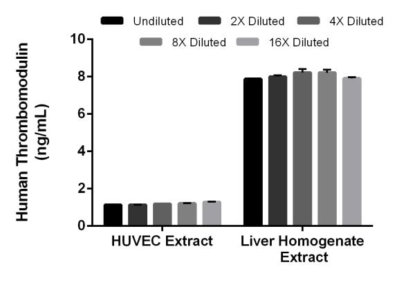 Interpolated concentrations of native Thrombomodulin in HUVEC and human liver homogenate extracts based on a 1,000 µg/mL extract load.