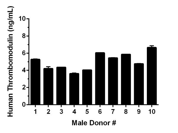 Serum from ten individual healthy human male donors was measured in duplicate.