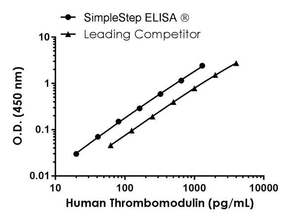 Human Thrombomodulin standard curve comparison data.