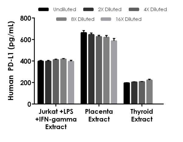 Interpolated concentrations of native PD-L1 in human Jurkat stimulated with LPS and IFN-gamma, placenta and thyroid based on a 1,000 µg/mL extract load.