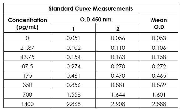 Example of human PD-L1 standard curve in 1X Cell Extraction Buffer PTR.