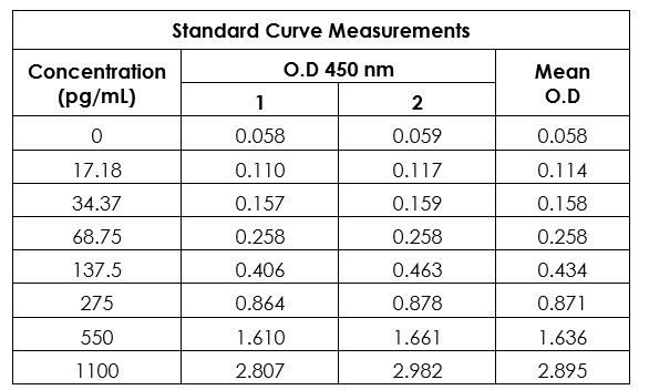Example of human PD-L1 standard curve in Sample Diluent NS.
