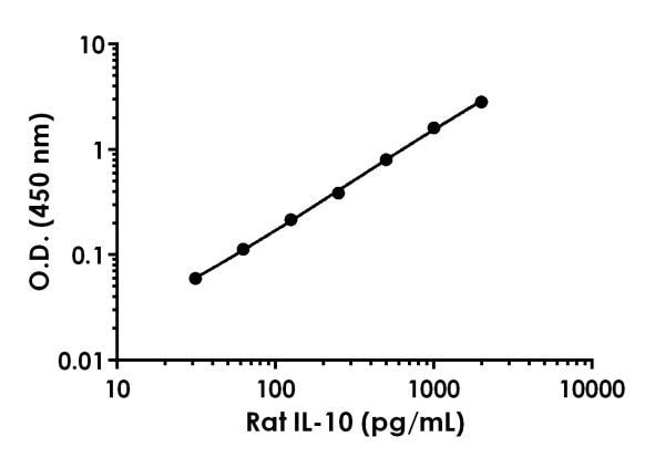 Example of rat IL-10 standard curve in Sample Diluent NS.