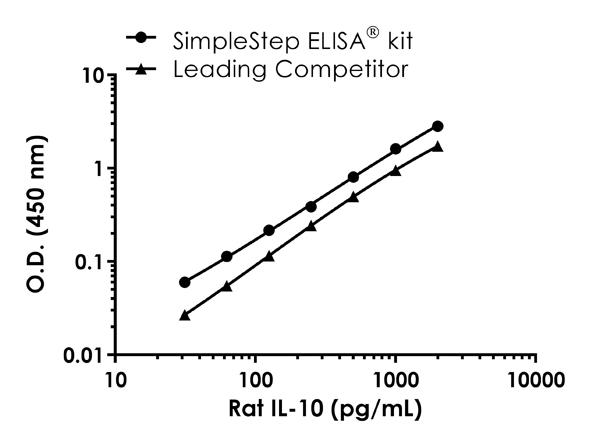 Rat IL-10 standard curve comparison data