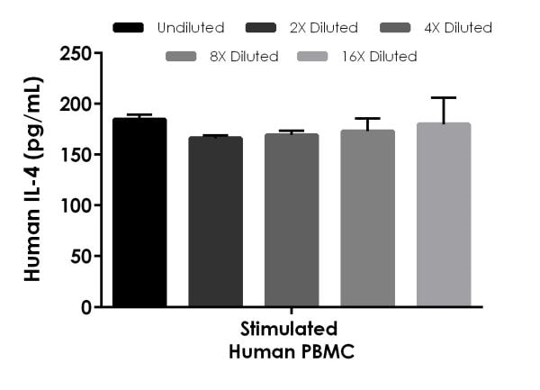 Interpolated concentrations of native IL-4 in PHA-M stimulated human PBMC cell culture supernatant samples.