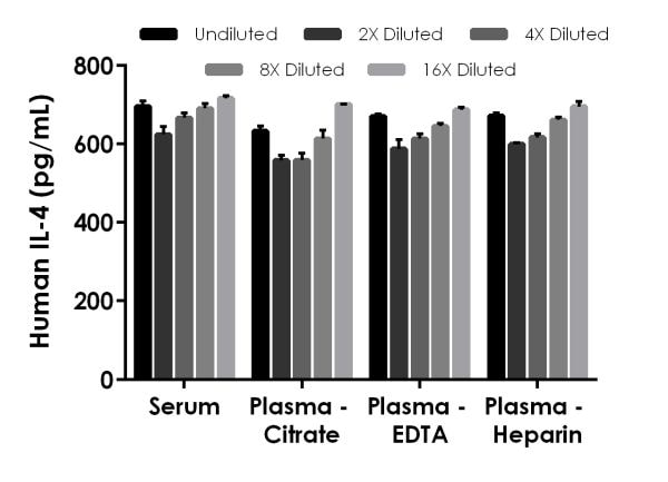 Interpolated concentrations of spike recombinant IL-4 in serum and plasma samples.